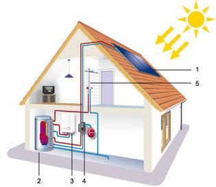 proyectos de energa solar trmica acs